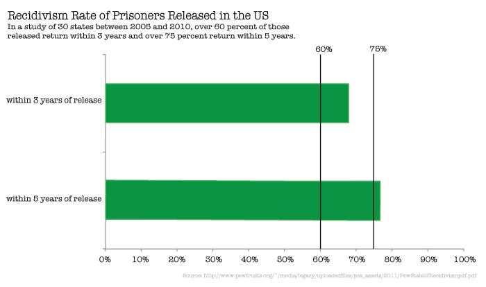 recidivism rates Accurate estimates of recidivism rates among juveniles  recidivism rates by  each year during the 2010-2015 interval and by level of yls/cmi.