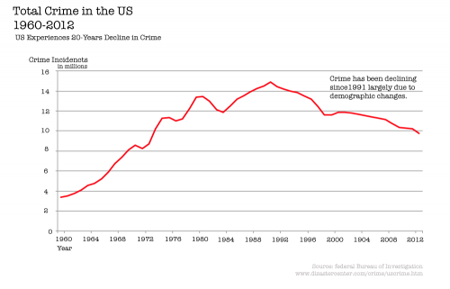 9---total-crime-in-the-us-1960-2012