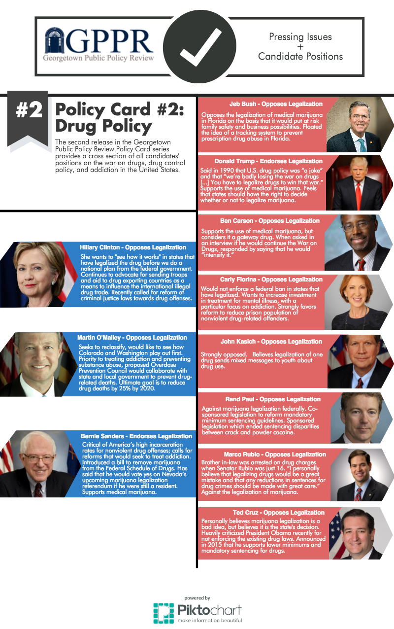 the war on drugs and the benefits and issues of the legalization of drugs