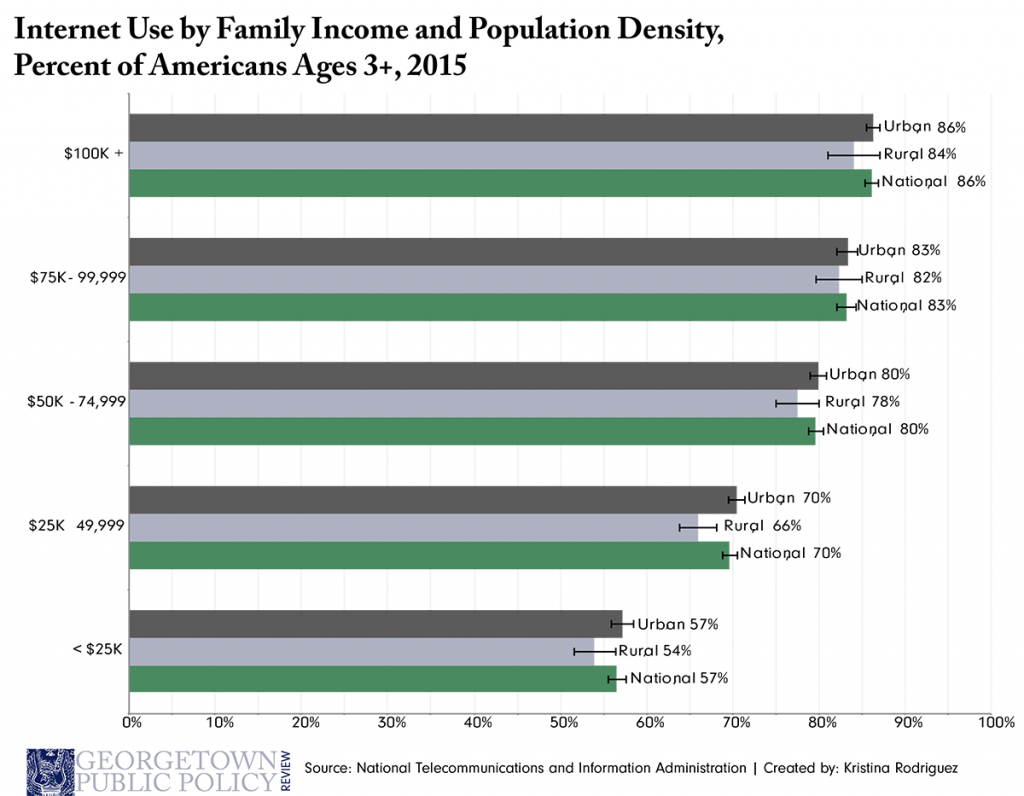 broadband-blog-fig-3_internet-use-by-income-3