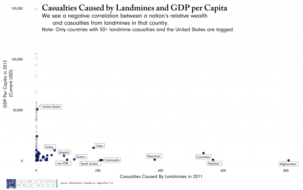 gdp-per-cap-and-casualties-01-1