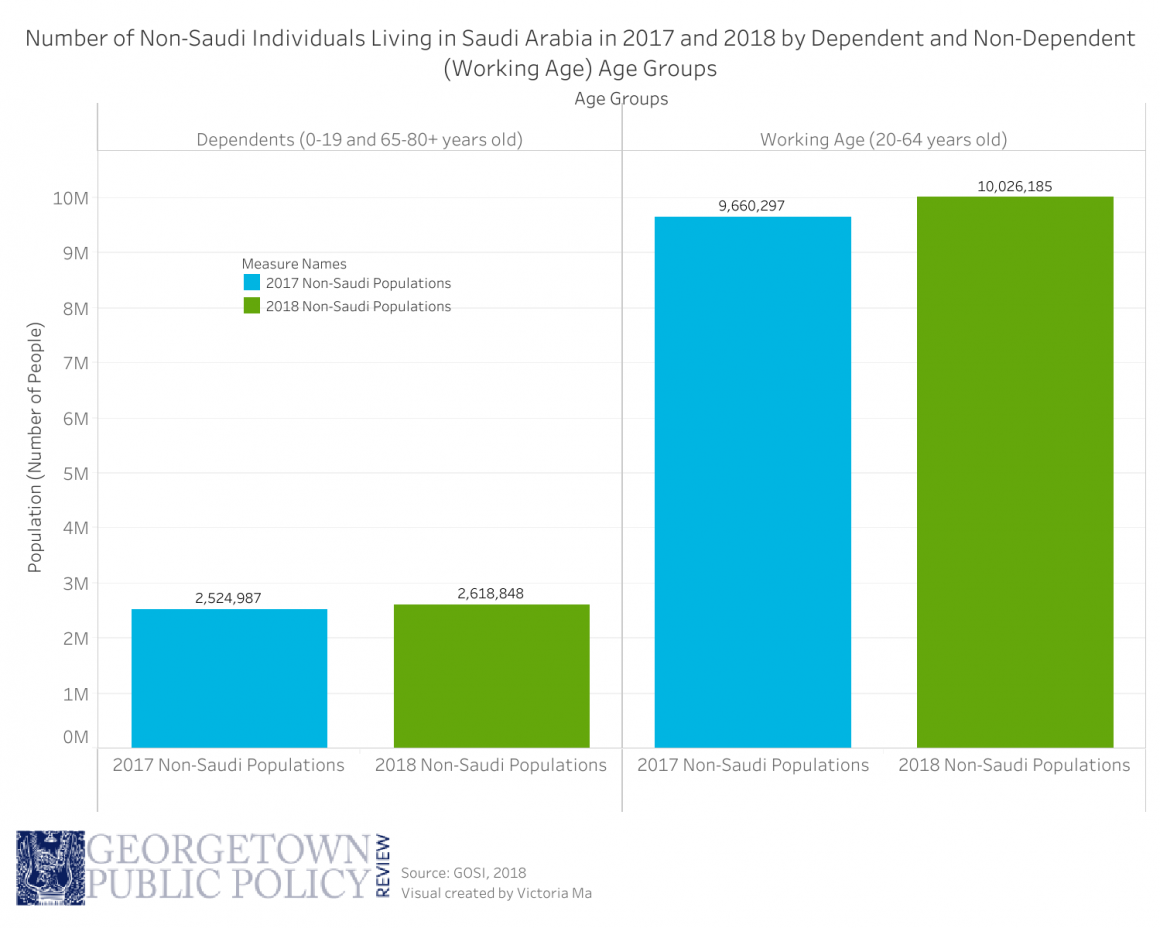 Georgetown Public Policy Review / Is Saudi Arabia's labor